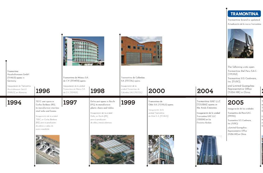 Timeline Slide 3