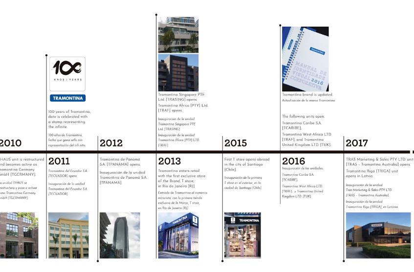 Timeline Slide 4